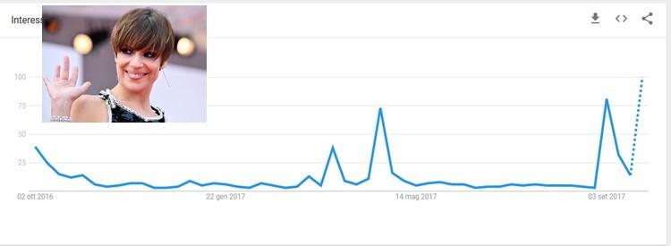 """<p><span style=""""line-height: 20.8px;"""">Le curve della popolarità di Micaela Ramazzotti su google (ottobre 2016-settembre 2017)</span></p>"""