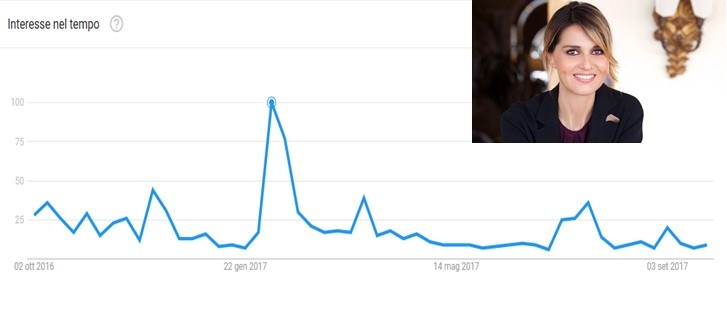 Le curve della popolarità di Paola Cortellesi su google (ottobre 2016-settembre 2017)