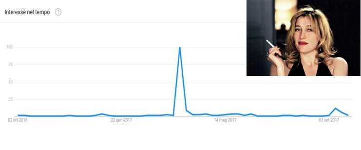 Le curve della popolarità di Valeria Bruni Tedeschi su google (ottobre 2016-settembre 2017)