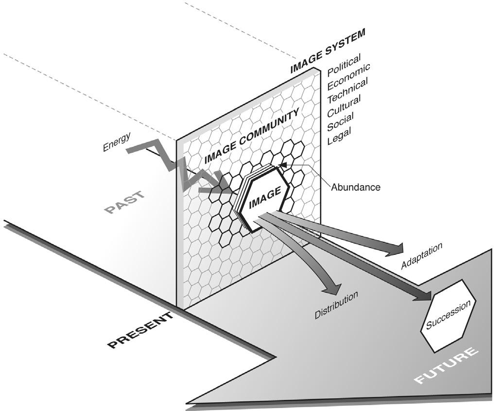 Schema riepilogativo dell'ecologia delle immagini da S. Manghani, Image Studies. Theory and Practice, Routledge, London, New York 2013. Courtesy Sunil Manghani